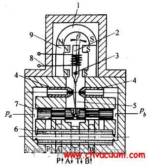 电磁式高真空挡板直通阀结构图
