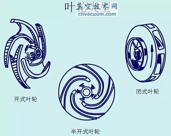 动画演示各种泵的工作原理及性能特点