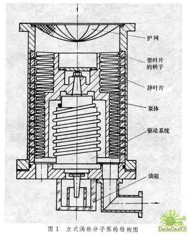 涡轮分子泵的结构和工作原理