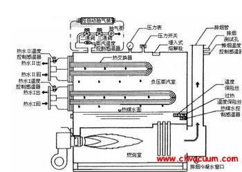 真空热水锅炉的构造特点