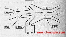 真空发生器的工作原理与演示