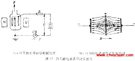 冷阴极电离真空计的工作原理图