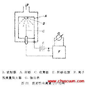 放射性电离真空计结构