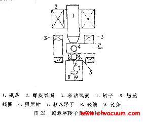 磁悬浮转子真空计工作原理图
