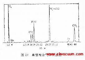 残余气体分析质谱图