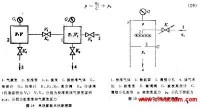 动态流导法校准真空计的方法