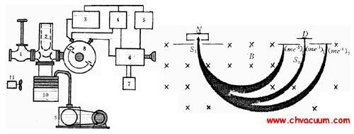 单级磁偏转型氦质谱检漏仪