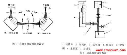 氦质谱检漏仪的分类与结构和工作原理