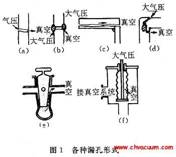 漏孔、漏率及其表征单位和气流特性