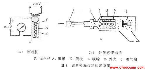 卤素检漏仪的结构示意图