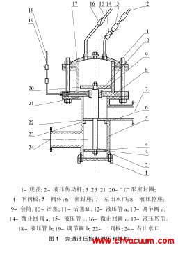 自动泄压阀的结构设计与工作原理图片