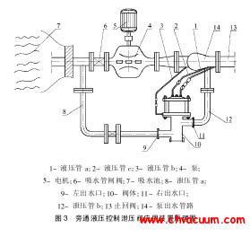 旁通液压控制泄压阀应用装置原理图