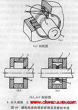 磁流体真空动密封原理及密封方式