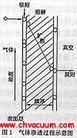 材料的气体渗透性