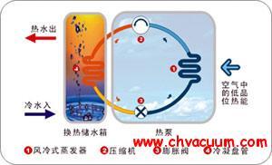 热泵的基础知识及其热水系统构成