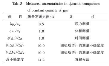 常用的两种正压漏孔校准方法结果的不确定度分析
