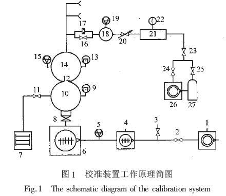 分压强质谱计校准装置的研制(1)