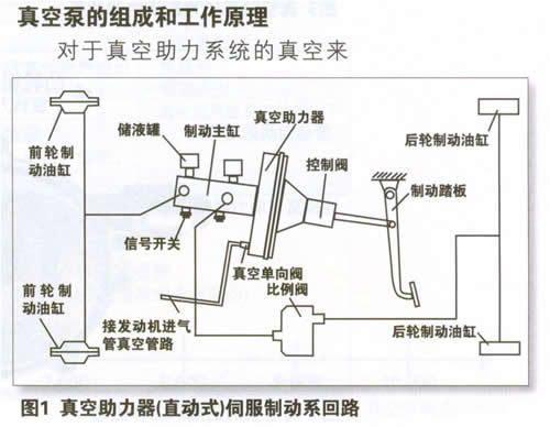 真空助力制动系统的真空泵的组成和工作原理