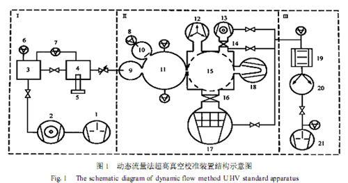 动态流量法超高真空标准装置
