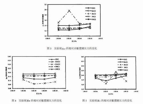 热阴极与冷阴极电离规计量学特性比较研究