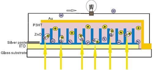 混合型太阳电池结构示意图(ito/zno