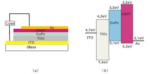 ito/tio2/cupc/p3ht/au器件结构(a)和能带结构示意图(b)