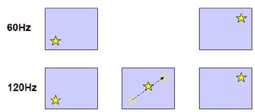LCD中几种运动估计块匹配算法比较