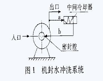 高温泵机械密封失效分析与改进