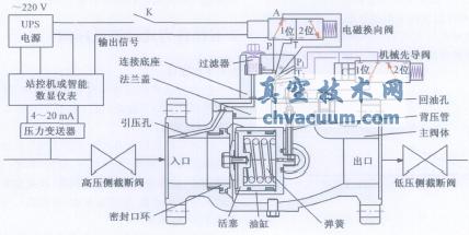 双控自力式轴流泄压阀工作原理示意图图片