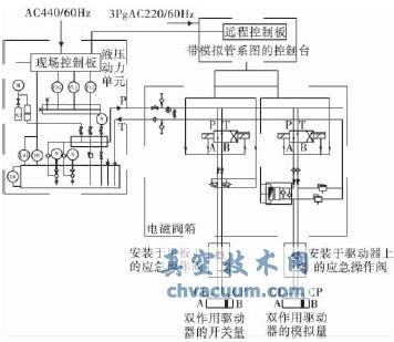 液压驱动阀门系统图片