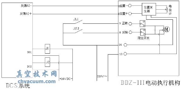 1.1、控制过程介绍   各控制设备接线原理如图1所示。其中操作放大器有自动和手动两种工作方式。(1)在手动工作方式下,操作人员直接操作操作放大器上的开关按钮,操作放大器接通对应的红白、红黄线,直接驱动电动执行器的电机,拖动阀门发生位移变化;利用滑动电位计和位置发生器换成4~20mA信号反馈给操作放大器。此时DCS上的软手操工作在跟踪状态。(2)当操作放大器工作在自动状态时,DCS上软手操器也有两种工作方式,即手动调节和自动调节。这里的手动和自动是自动调节系统讨论的范畴,本文不做展开。对于本文所要讨论的