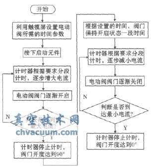 plc程序设计流程图
