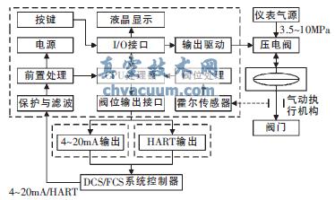 霍尔式智能阀门定位器硬件电路原理图