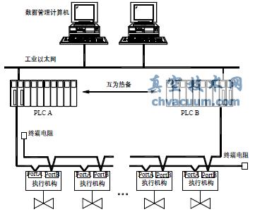 双总线冗余网络拓扑结构