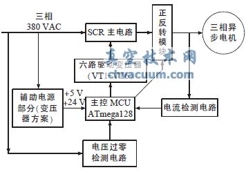 隔离,并且通过后级电路进行整形滤波后对控制系统,晶闸管驱动电路以及
