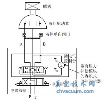 带有压力补偿模块的容积式阀位指示器图片