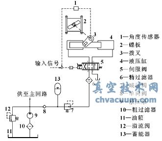 电液伺服控制蝶阀系统结构图