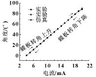 静态特性的试验与仿真曲线