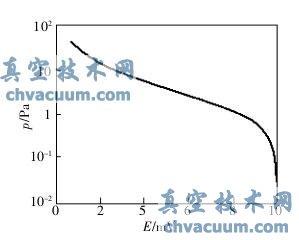 DL-3型热偶真空计的校准曲线