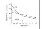 真空工艺   表面净化处理的基本方法:表面烧氢净化