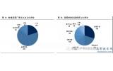 中国半导体设备现状总结与分析