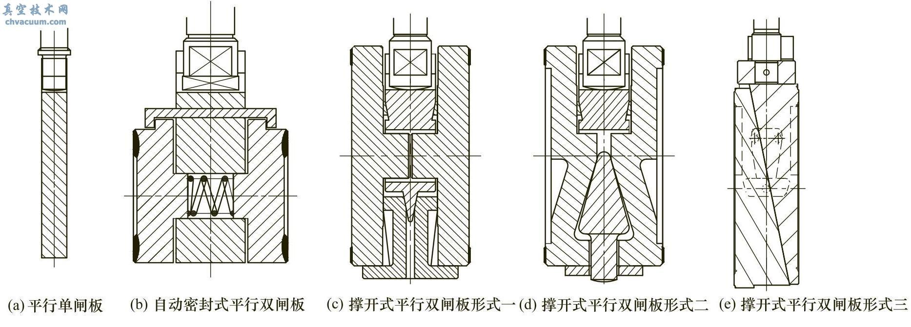 平行式闸板类型