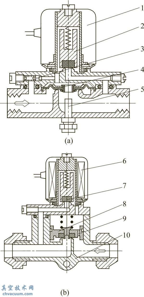 先导式二位二通电磁阀