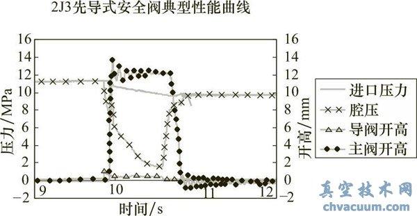 突跳型先導式安全閥實際測試的壓力關系