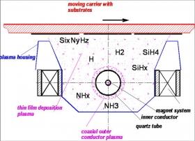 等离子体增强化学气相沉积(PECVD)技术基础
