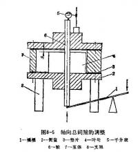SZ型水环泵轴向间隙的调整的方法
