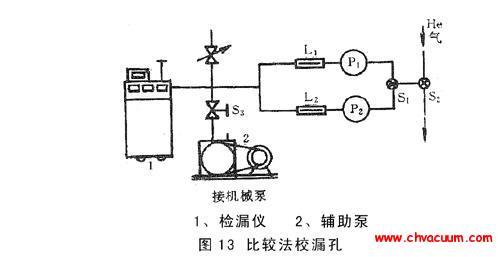 常用的标准漏孔的两种校准方法