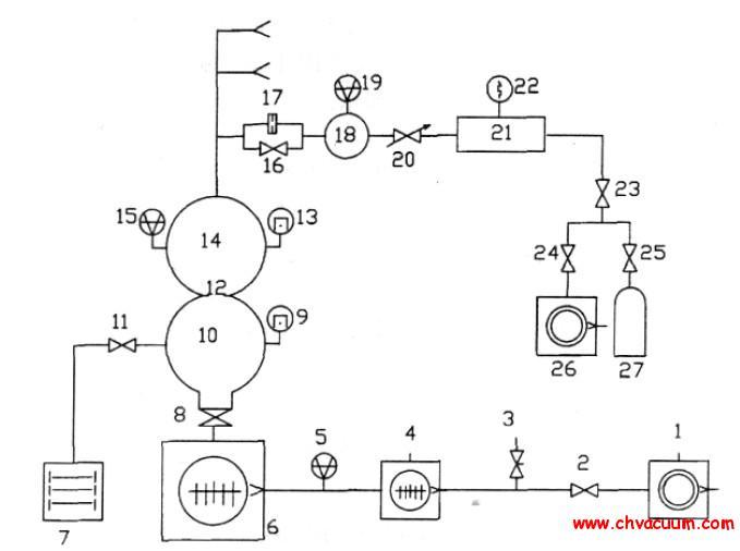 分压力质谱计校准装置原理图