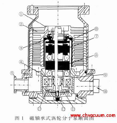 磁轴承式涡轮分子泵断面图
