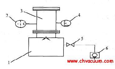 分子增压泵极限压强测试罩